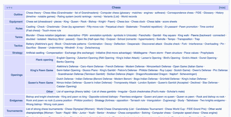 Chess categories from Wikipedia
