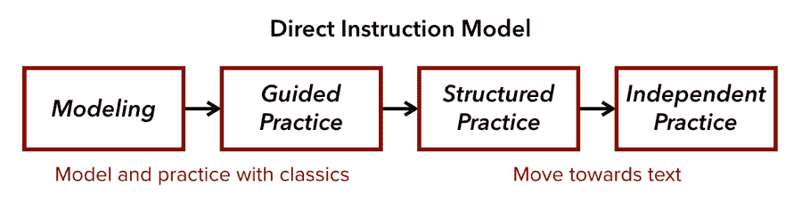 Where you might integrate a piece of art in direct instruction