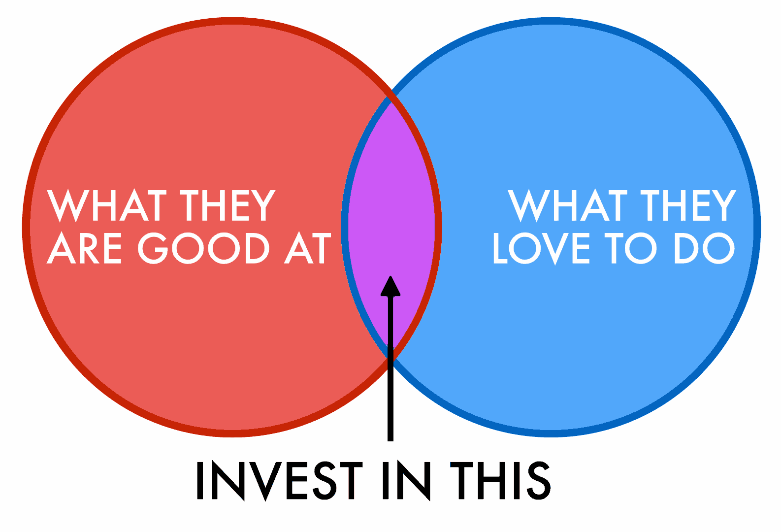 Invest in what they love and what they're good at