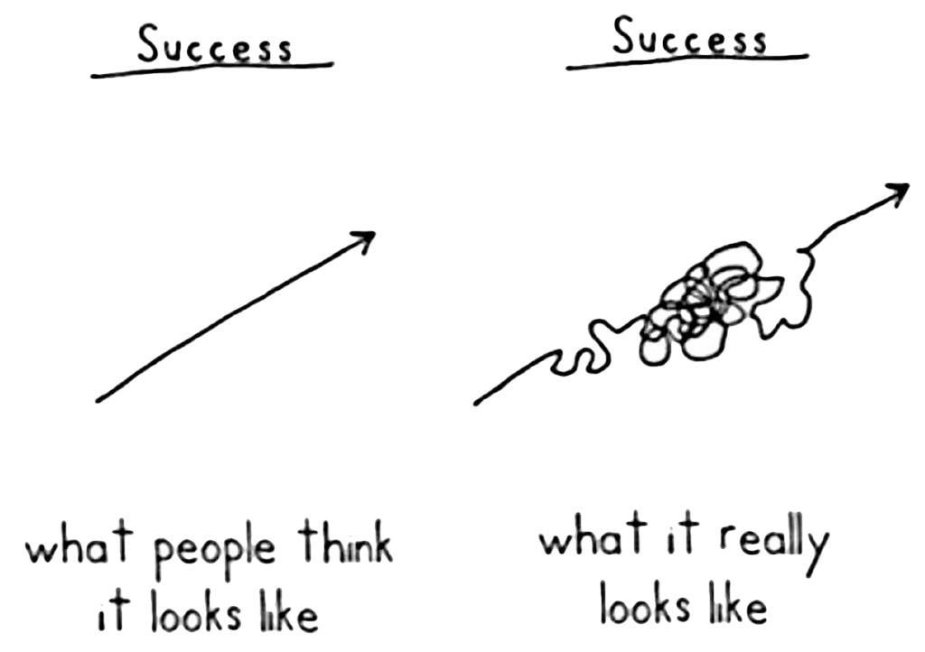 Success isn't a straight line.