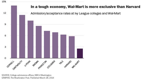 Walmart's hiring rate